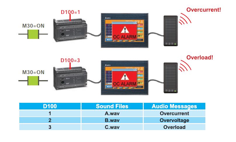 wyjscie audio panela hmi